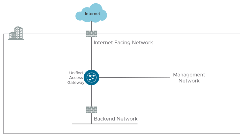Unified Access Gateway Three-NIC Deployment