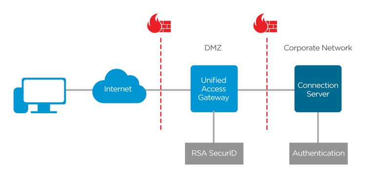 Unified Access Gateway Two-Factor Authentication