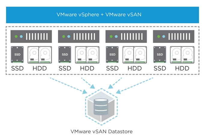 vSphere and vSAN High-Level Architecture