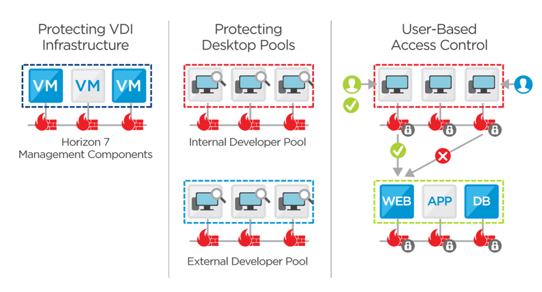 How NSX Protects a Horizon 7 Environment