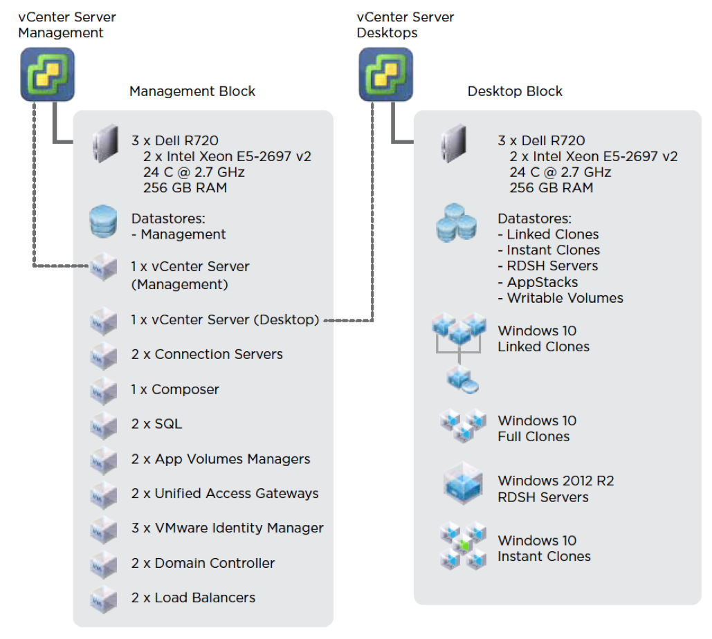 Vmware Workspace One And Horizon 7 Enterprise Edition On Seven Way Wiring Diagram Blocks