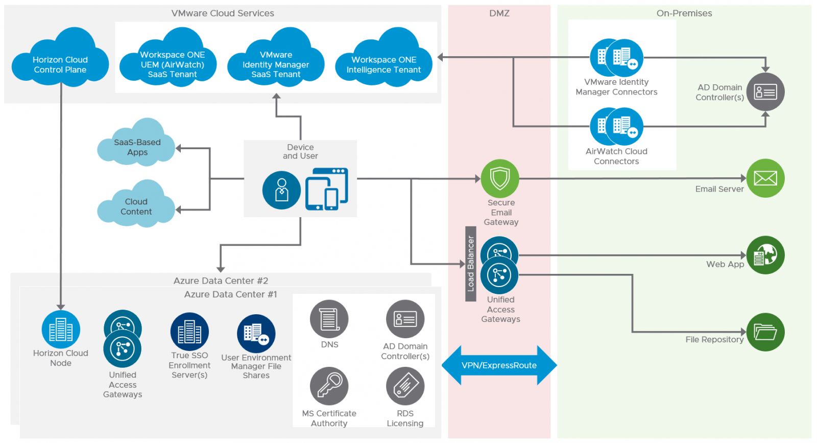 Sample VMware Workspace ONE and VMware Horizon Cloud on Microsoft Azure Architecture