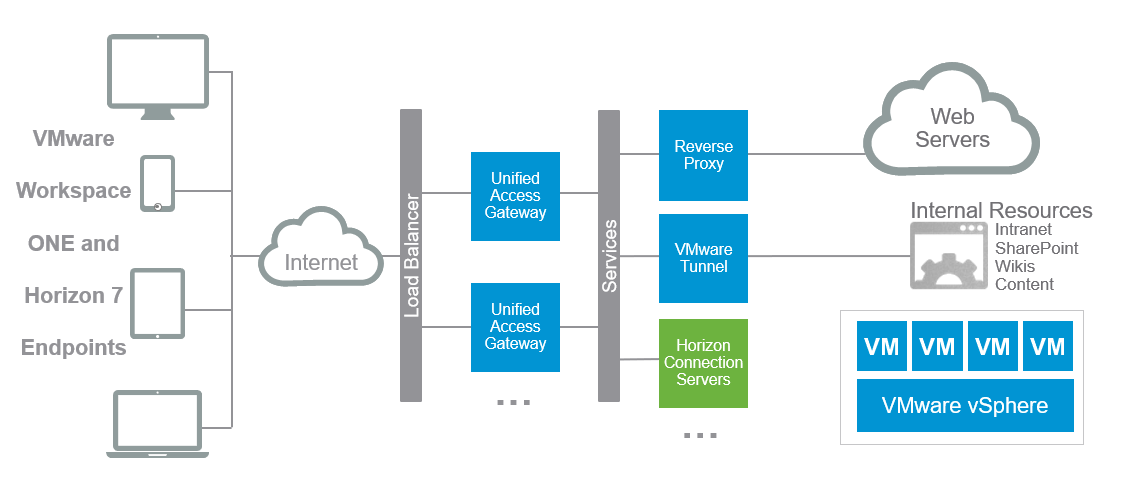 Secure Remote Access with VMware Unified Access Gateway | VMware