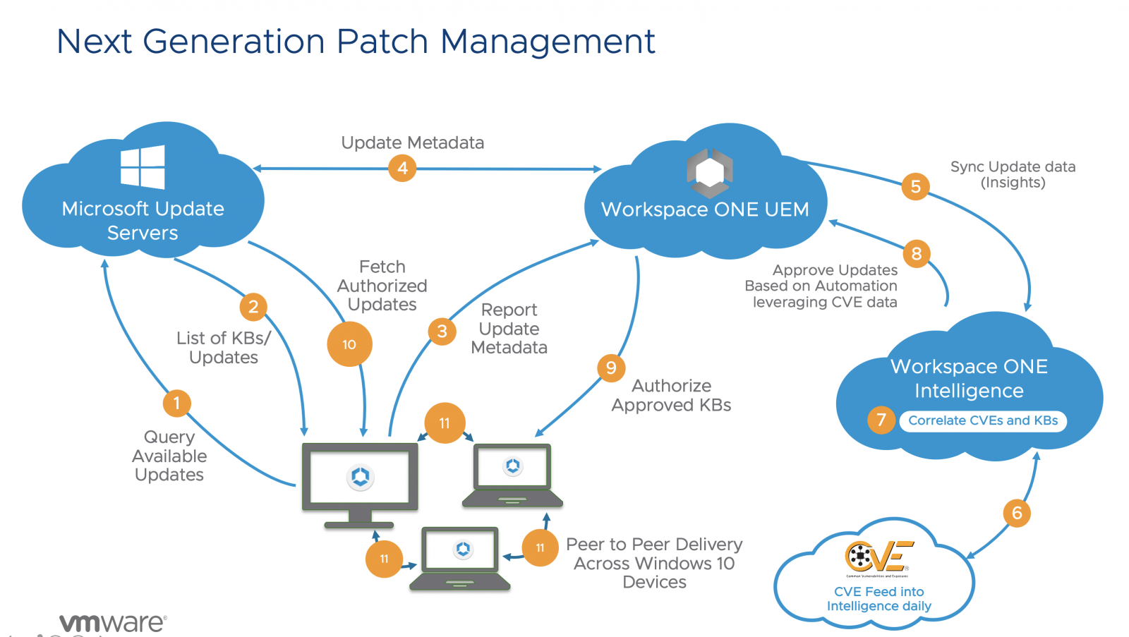 Next Generation Patch Management