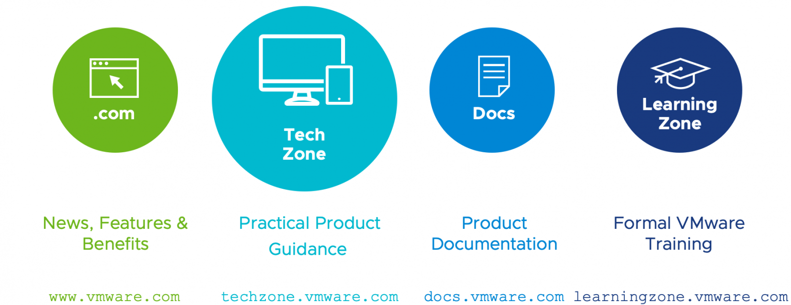 How VMware TechZone fits in with other VMware EUC resources