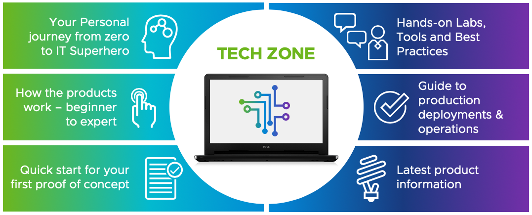 VMware Digital Workspace Tech Zone Overview