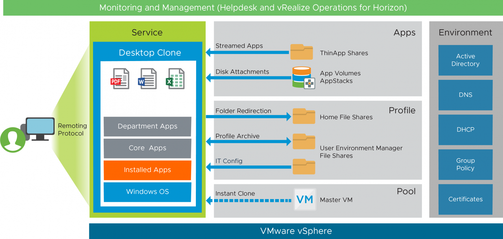 VMware Workspace ONE and VMware Horizon Reference Architecture | VMware