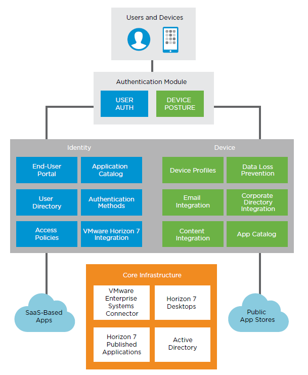 Updated VMware Workspace ONE Reference Architecture for SaaS
