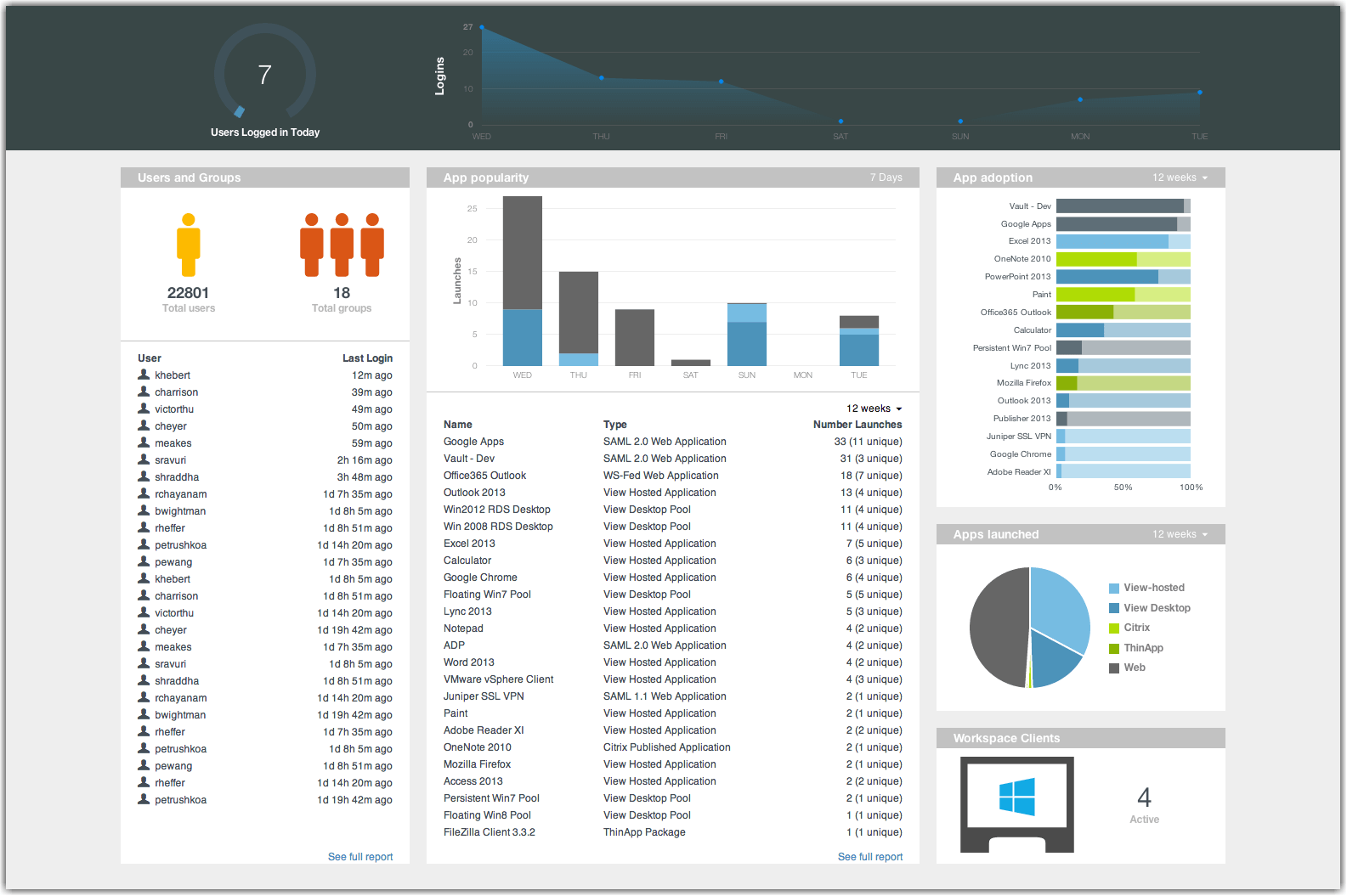 Workspace ONE Access Engagement Dashboard