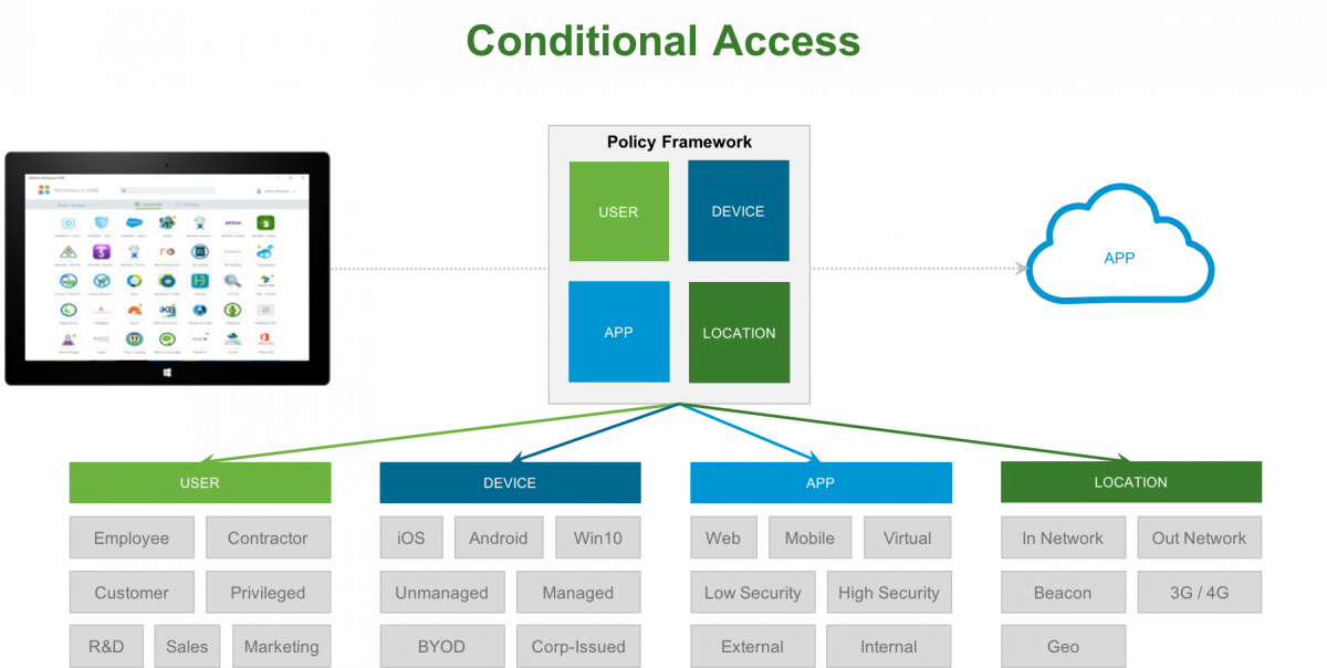 Control Network Access with VMware using Conditional Access.