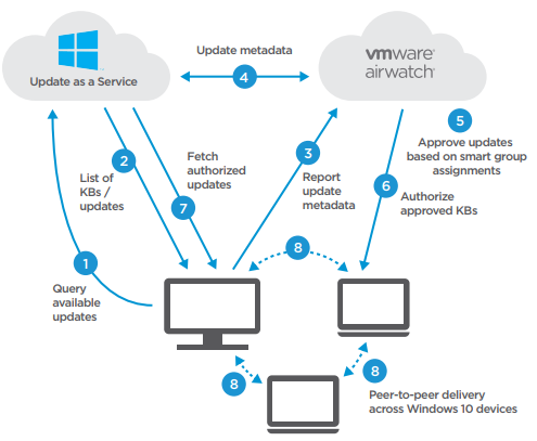 Reviewers guide for windows 10 unified endpoint management in configure patch management settings with a windows updates profile yelopaper Gallery