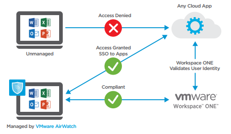 Reviewers guide for windows 10 unified endpoint management in while vmware airwatch automatically denies access to unmanaged devices conditional access enables a more nuanced approach by allowing managed devices to yadclub Gallery
