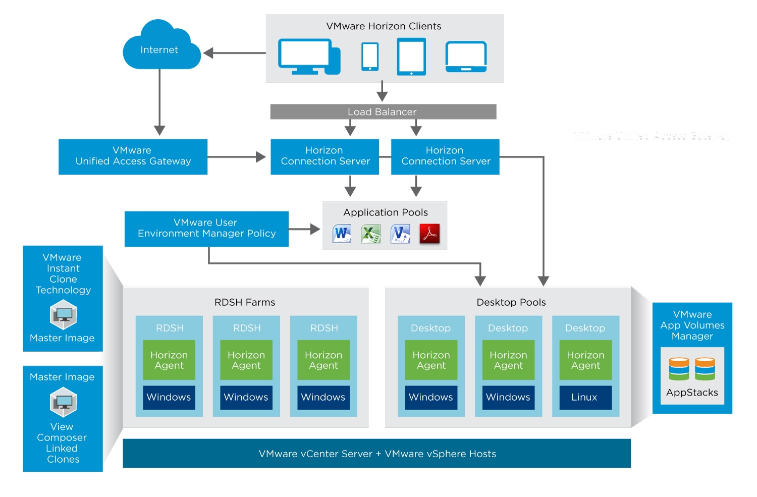How Does Horizon 7 Work? | VMware