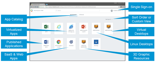User Workspace Delivered by VMware Identity Manager