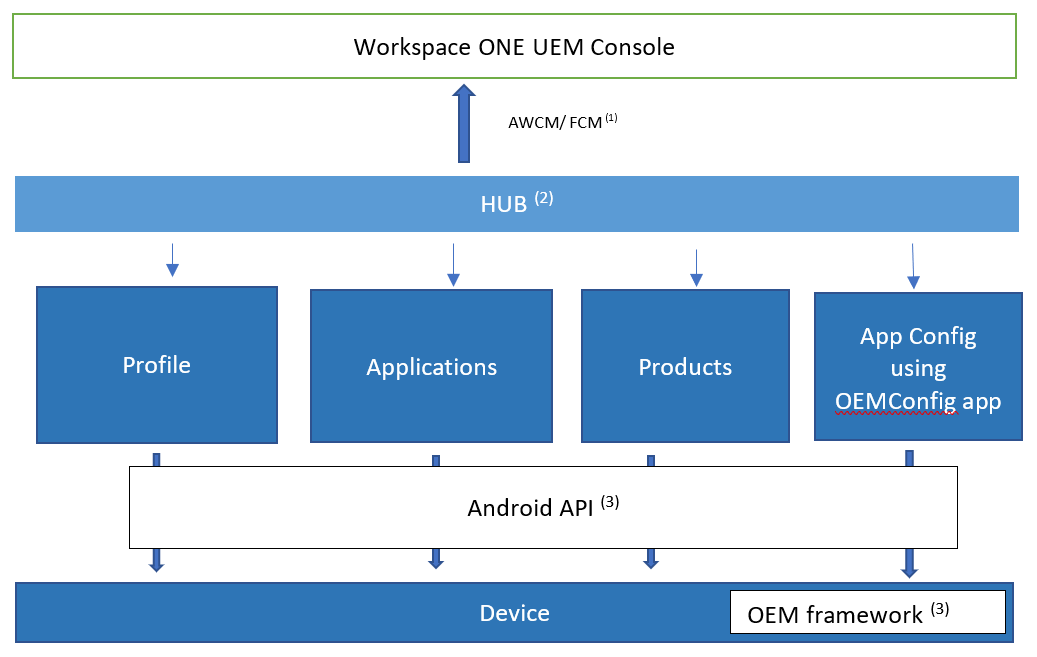 Workspace One UEM Console