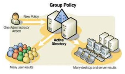 Horizon Group Policy Object (GPO) Bundle