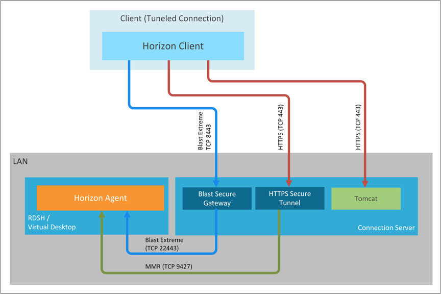 Tunneled Connection from Client to Agent Through the Connection Server