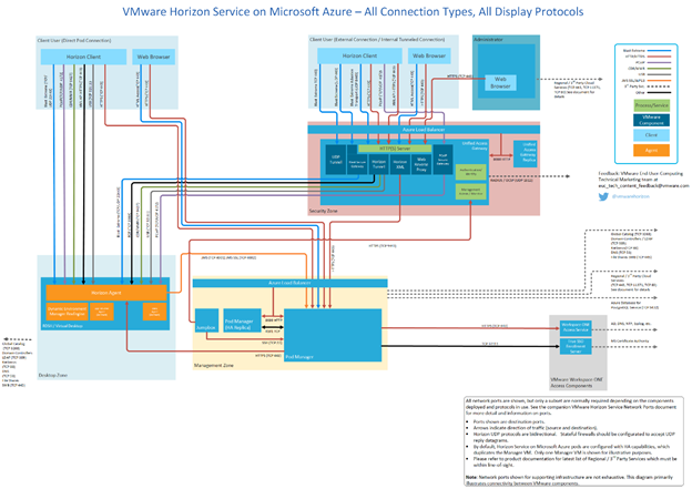 Newly Updated Network Ports diagrams for Horizon Cloud Service