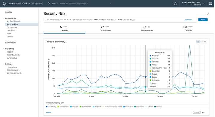 Consolidated Threat View Reported by Trust Network Solutions Over Time in Workspace ONE Intelligence