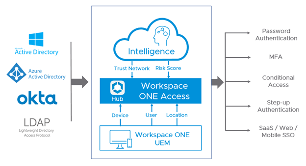 Workspace ONE Access Federated Authentication