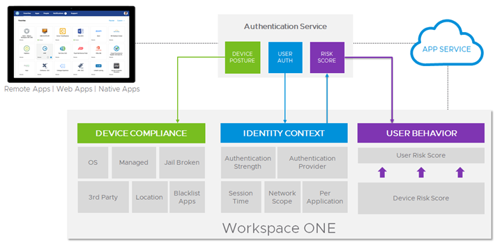 Workspace ONE Access Provides Policy-Based Conditional Access into Applications