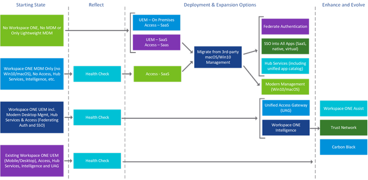 Workspace ONE Starting States and Deployment Journey