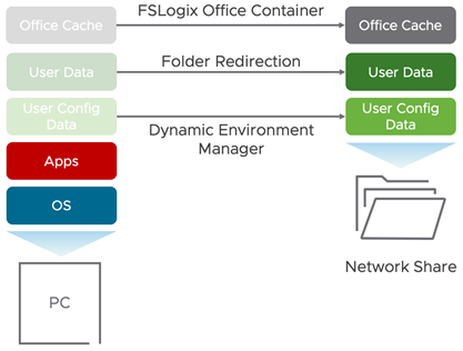 Managing User Profiles with DEM, Folder Redirection, and FSLogix Office Container