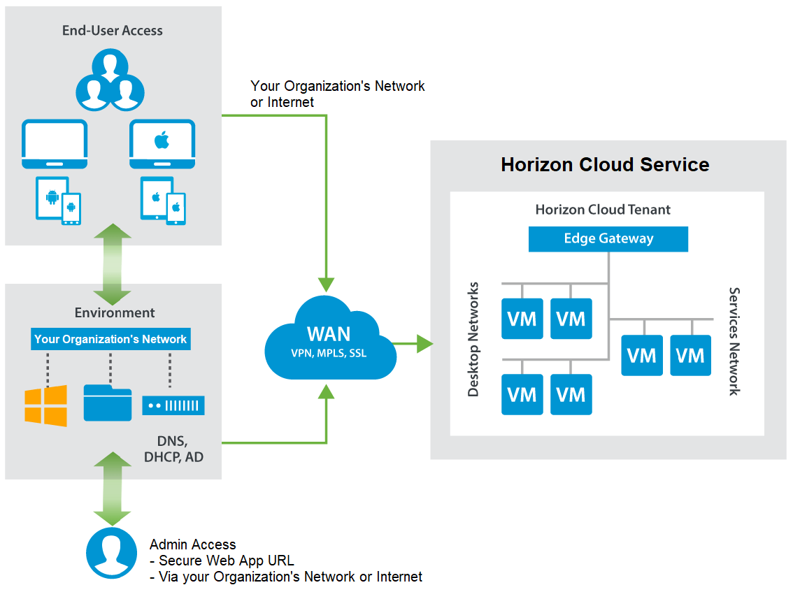 Vmware Horizon Cloud Service With Hosted Infrastructure Deployment Network Diagram For Internetbased Servers Scenario 4 Intranet You Can Choose Whether To Allow End Users Access Their Virtual Desktops Through The Internet Or Only When They Are On Corporate