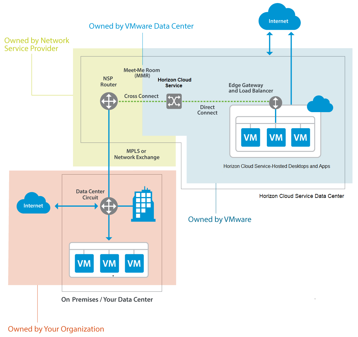 Vmware Horizon Cloud Service With Hosted Infrastructure Deployment Internet Diagram For Kids How To Clone Computers Completing The Setup Web Form
