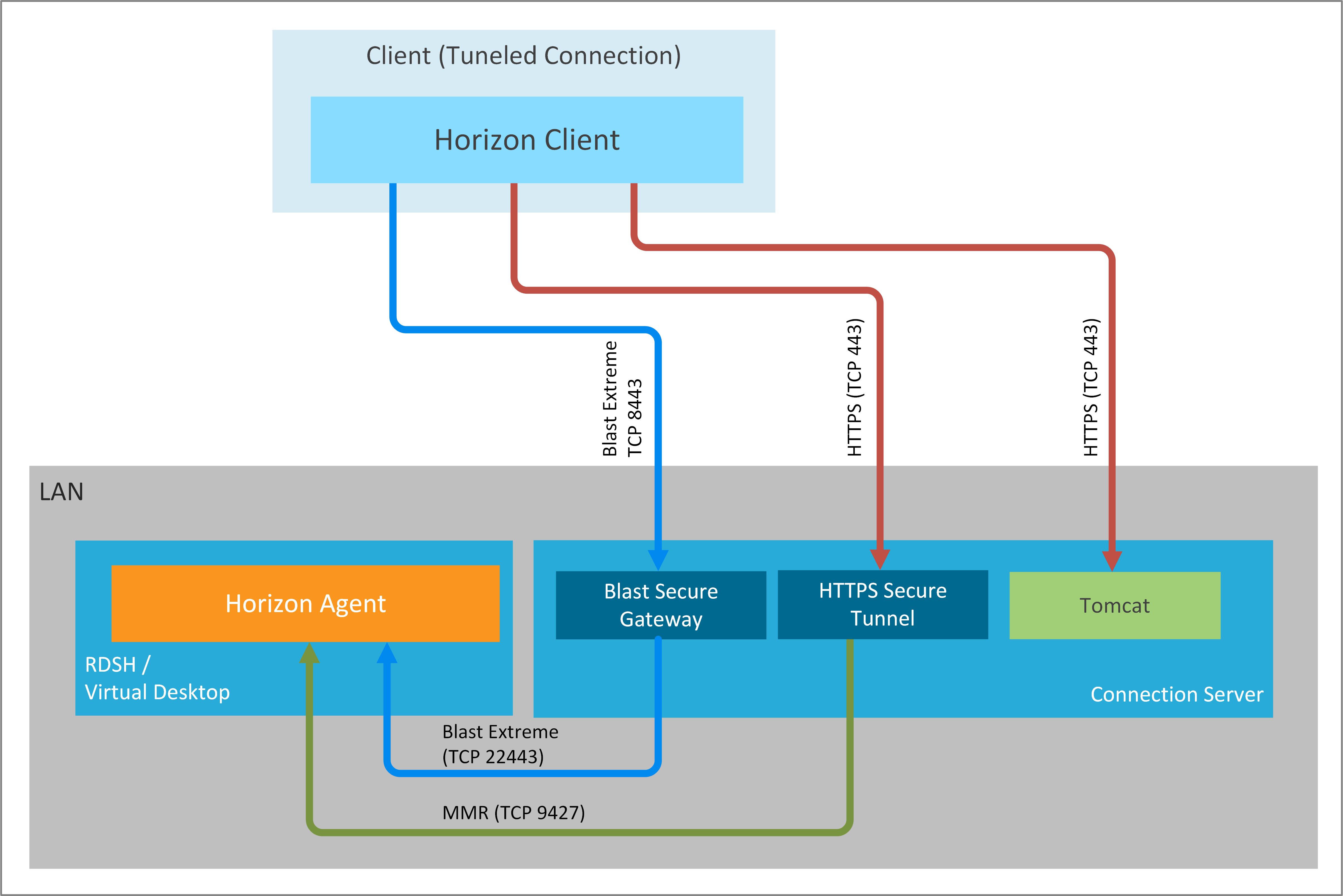 VMware Blast Extreme Display Protocol in VMware Horizon   VMware