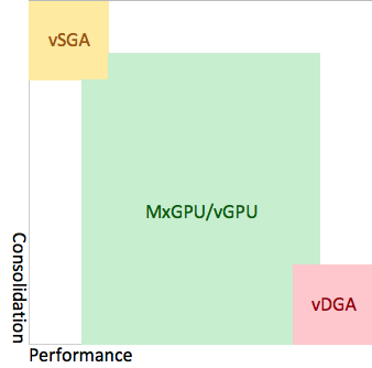 vSGA, vGPU, vDGA, graphics acceleration performance