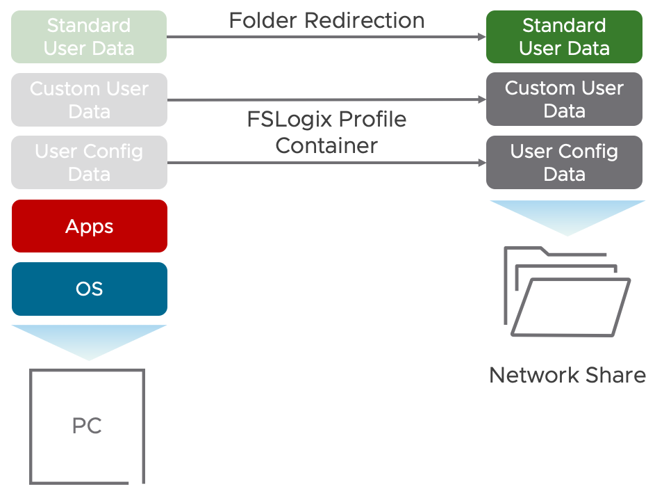 FSLogix Profile Container and Folder Redirection