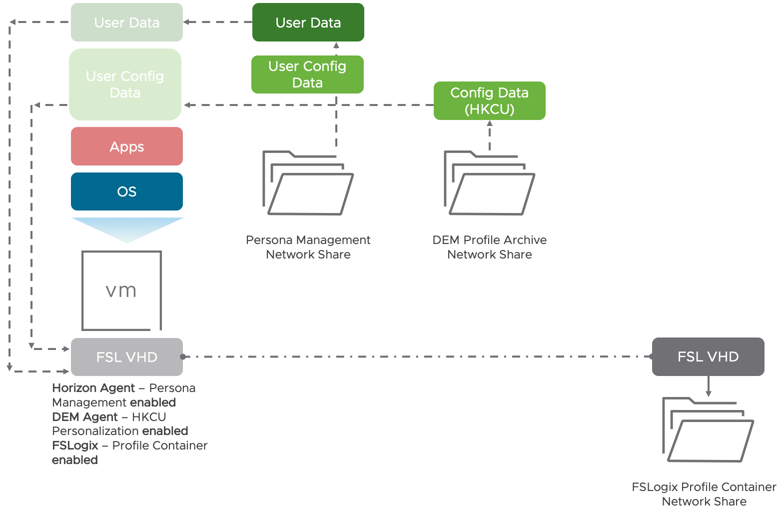 Persona Management and DEM Sync Data to FSLogix Profile Container