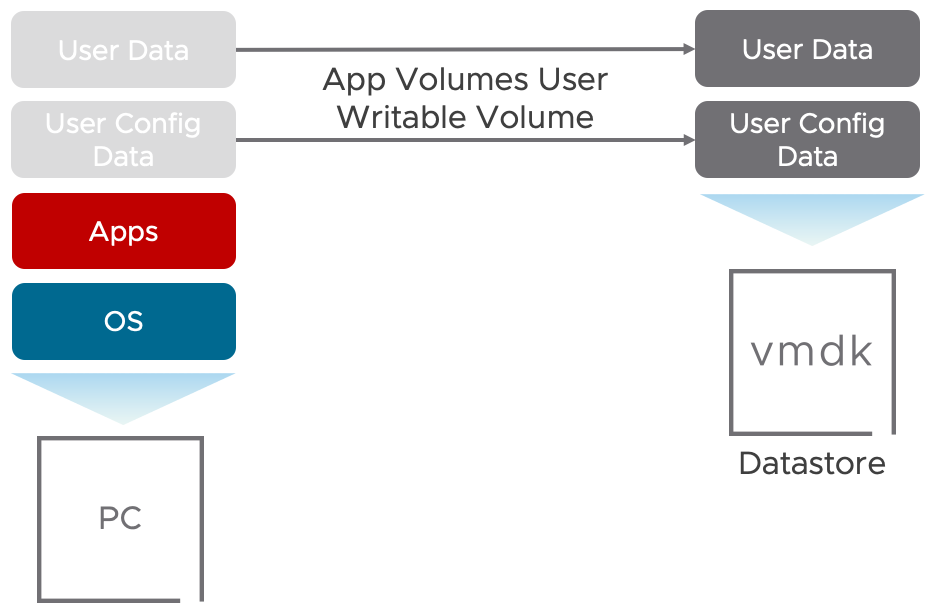 Manage User Profile with App Volumes User Writable Volume