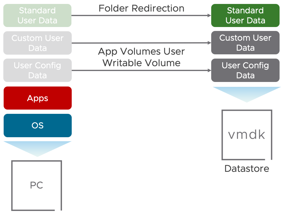 Manage User Profile with App Volumes User-Writable Volume and Folder Redirection