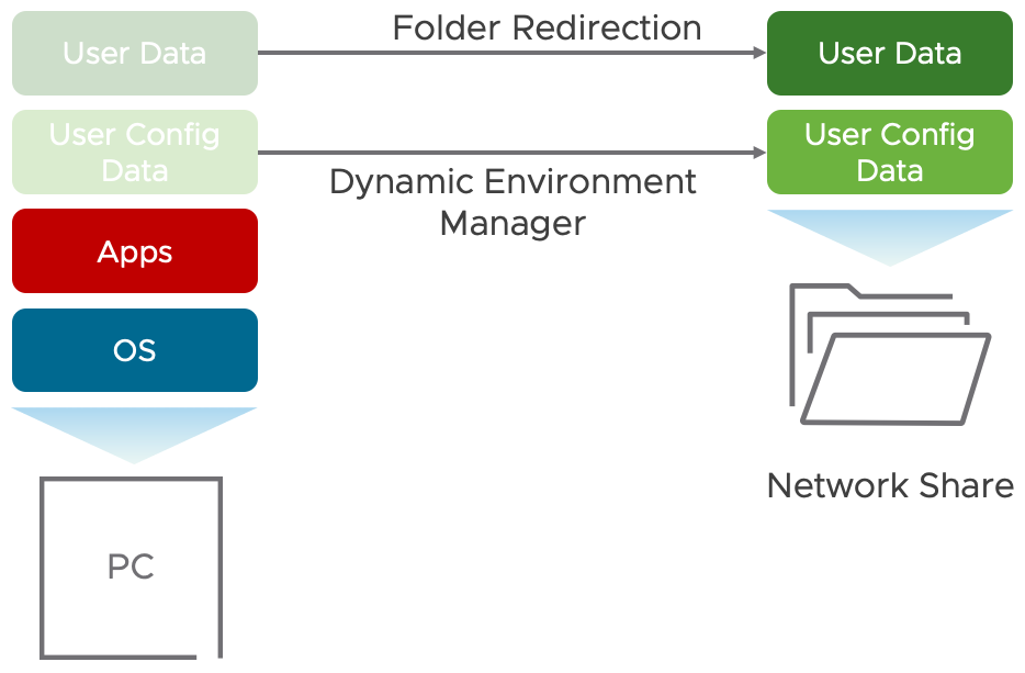 migrate to Dynamic Environment Manager with folder redirection