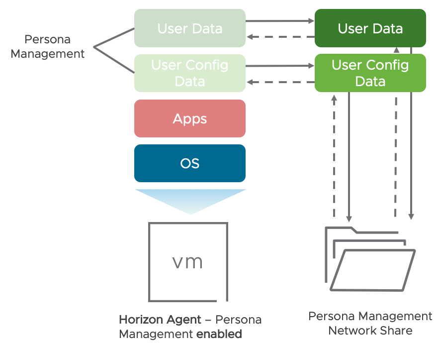 Persona Management Data Flow