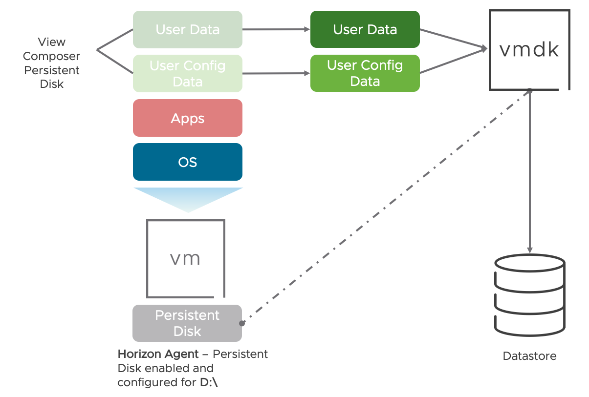 Managing User Profile with Persistent Disk