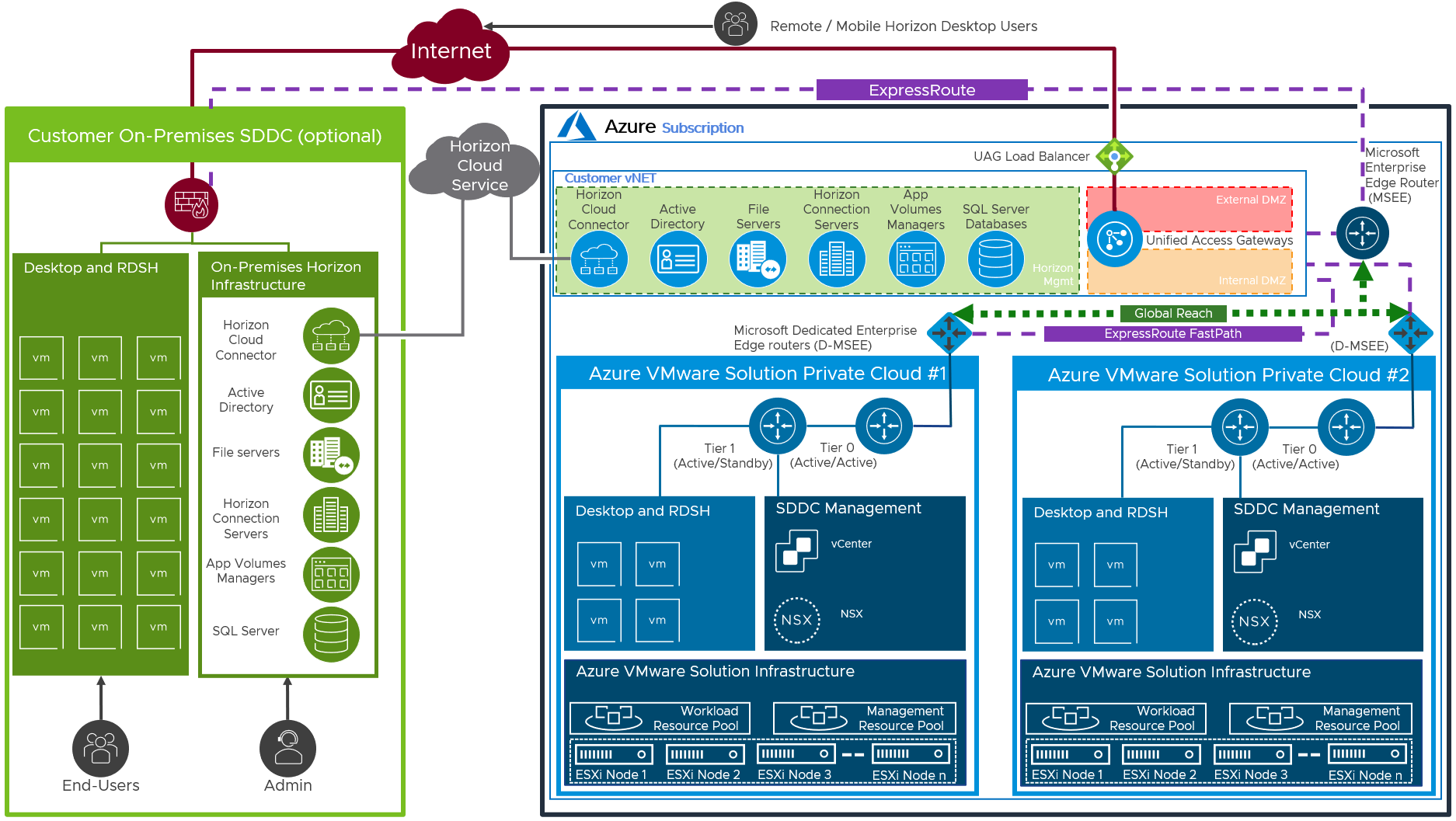 Azure ExpressRoute between Azure and On-Premises Locations