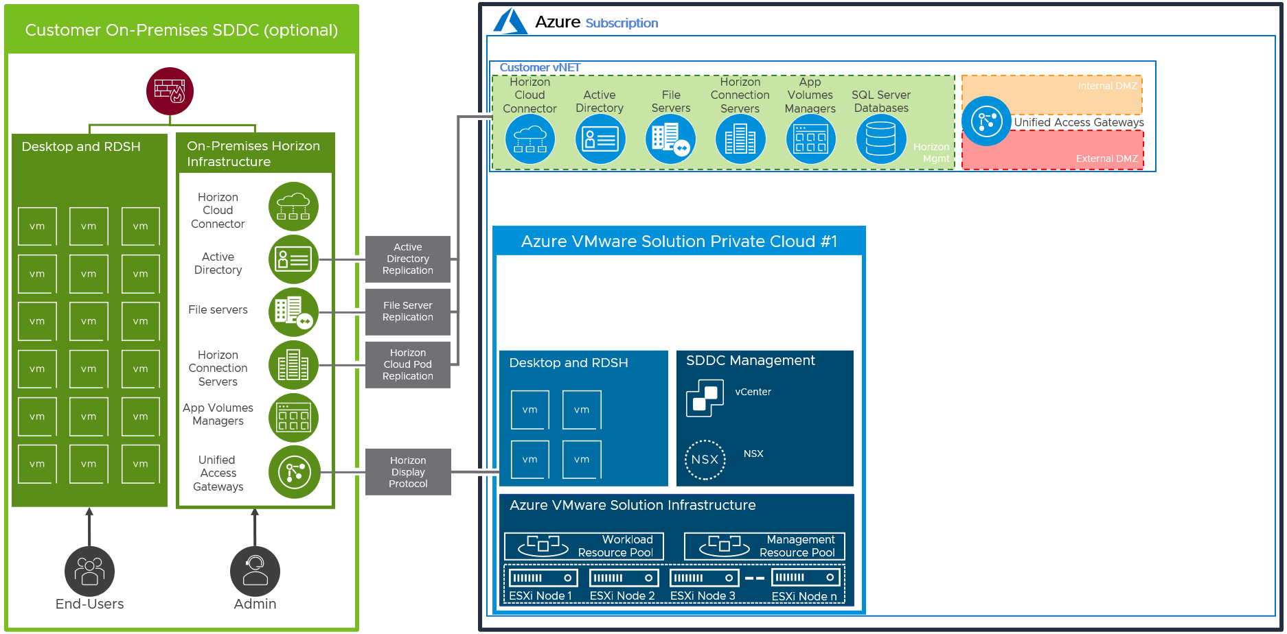 Replication between Horizon Azure VMware Solution and On-Premises Deployments