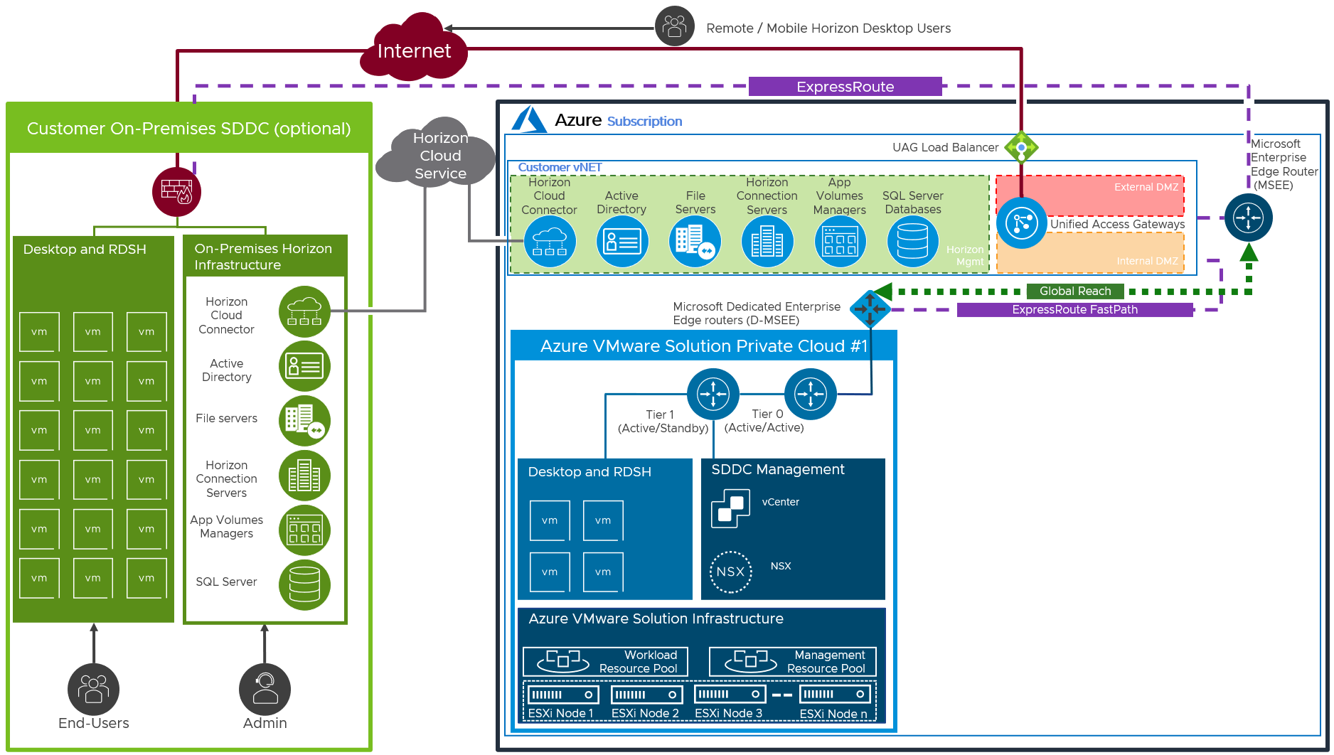 AVS Deployment with Networking to On-Premises