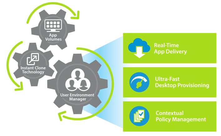 Horizon 7 integrates with VMware Workspace™ ONE™