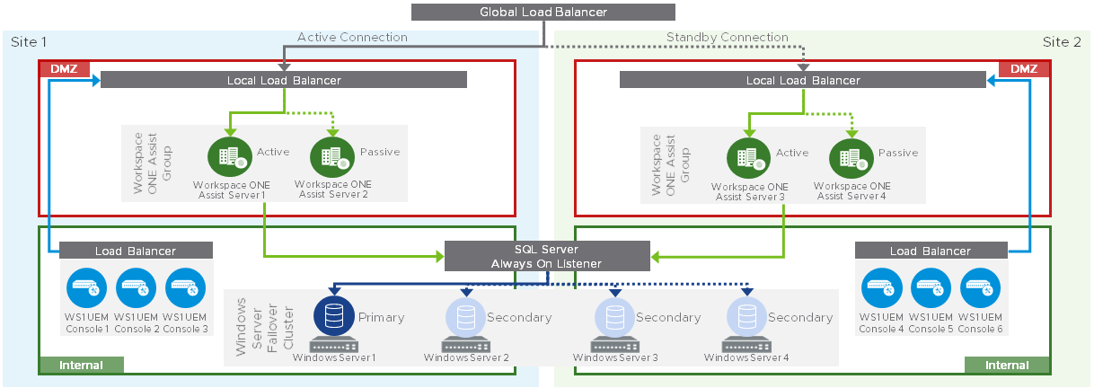 On-Premises Multi-Site Workspace ONE Assist Architecture