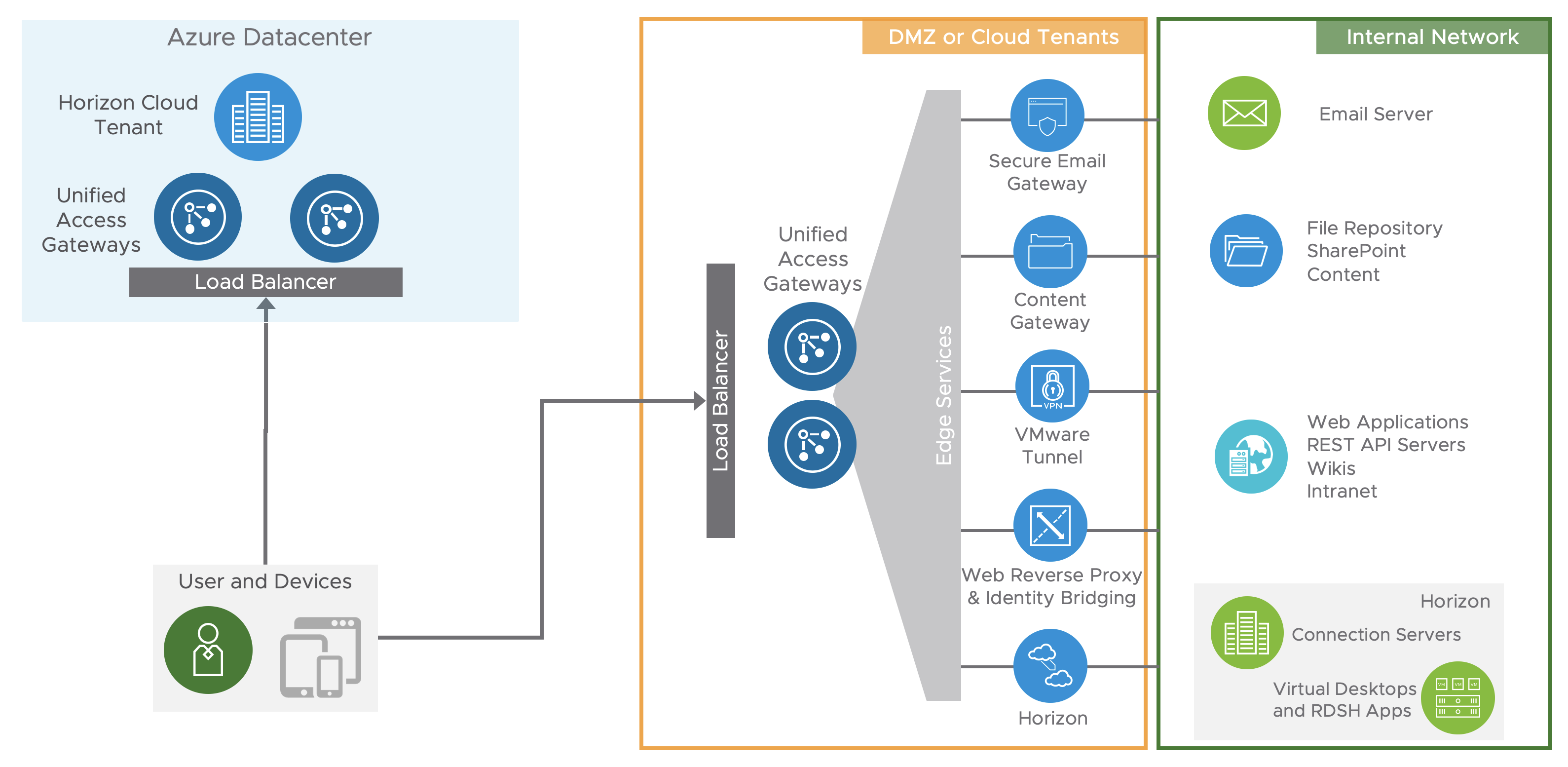 Unified Access Gateway Logical Architecture