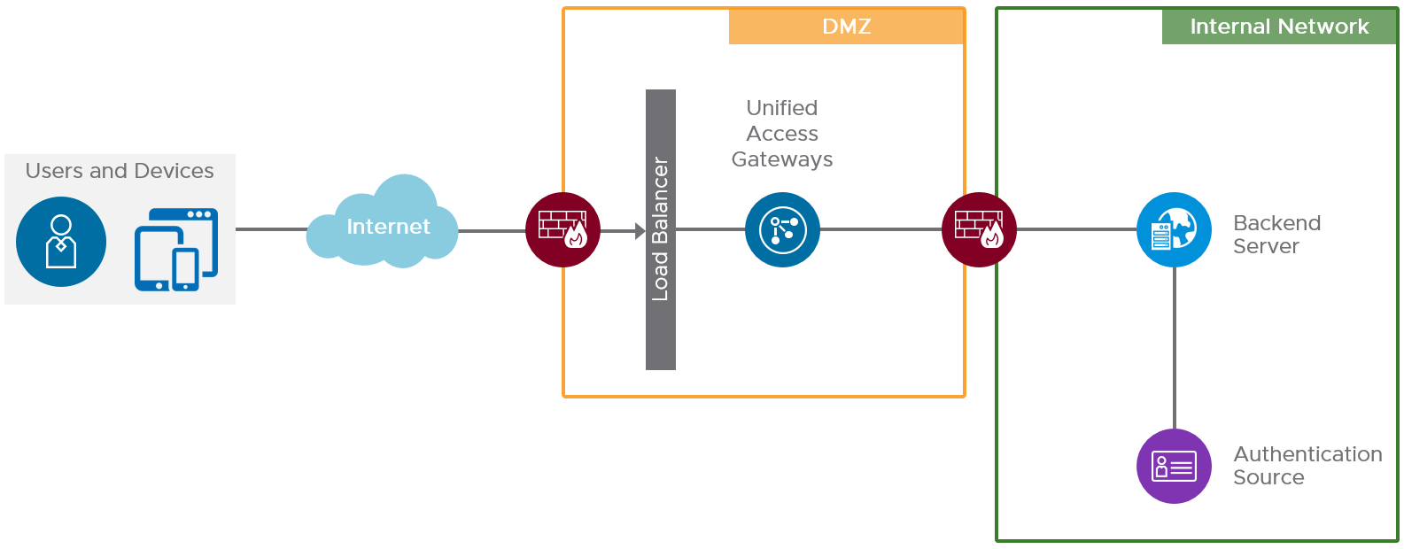 Unified Access Gateway Pass-Through Authentication