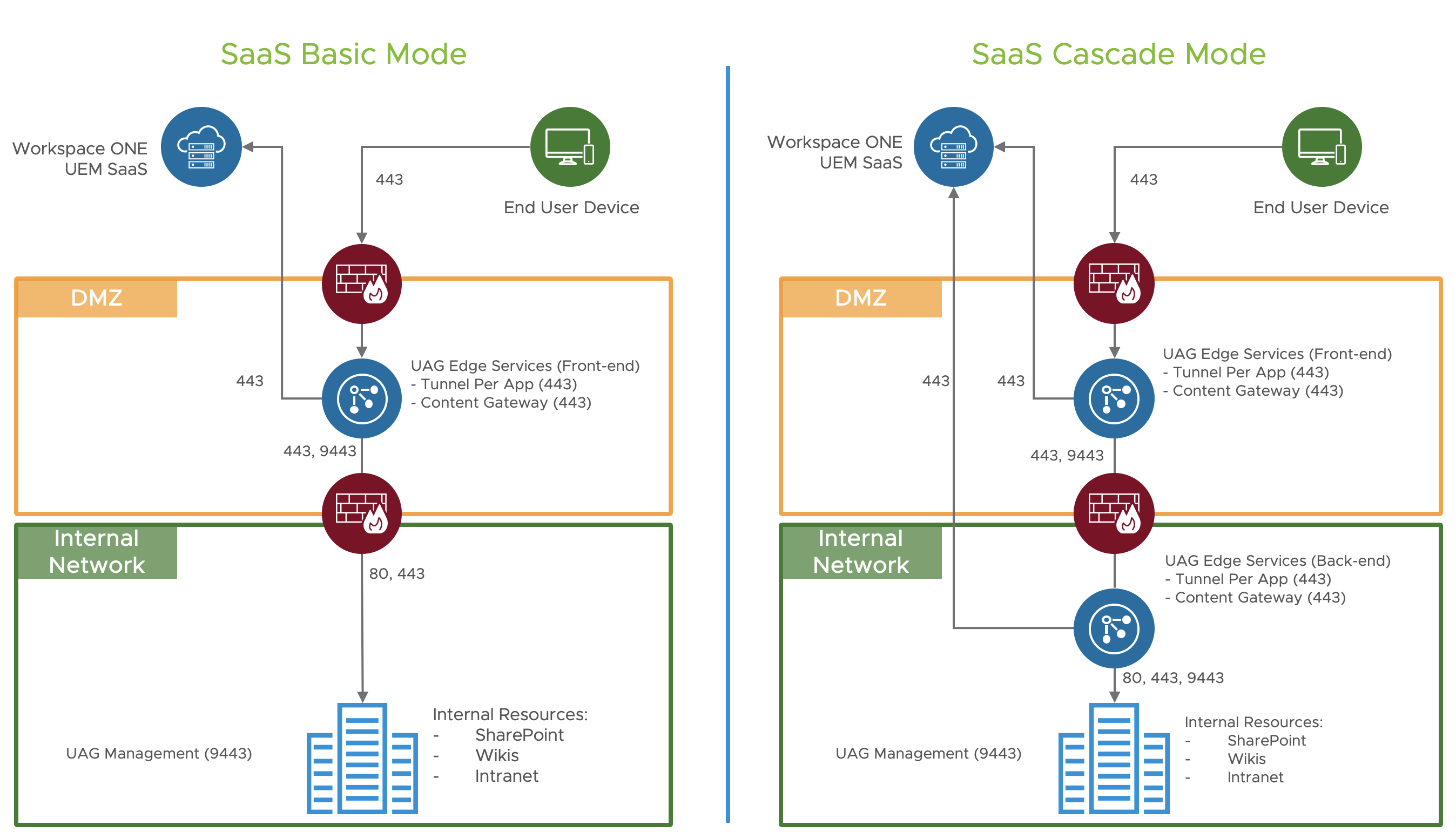 Example Basic and Cascade Deployment of VMware Tunnel and Content