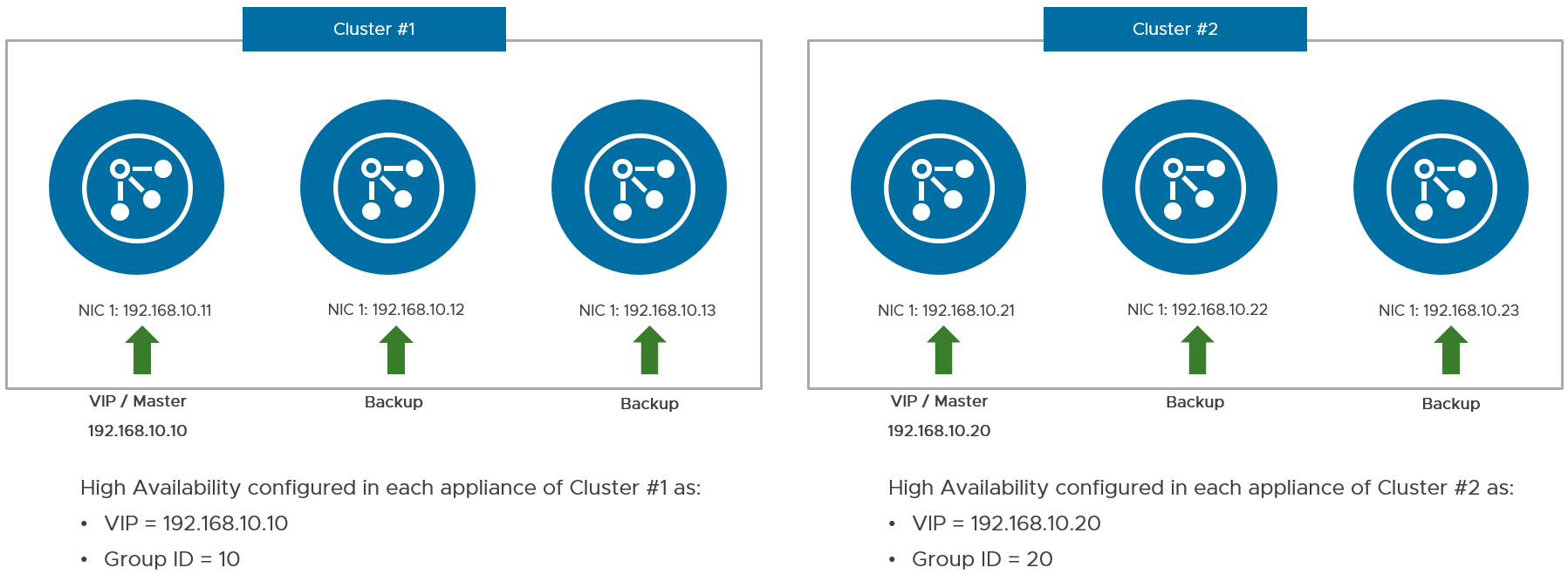 Virtual IP Address and Group ID Configuration for HA in Two Separate Clusters