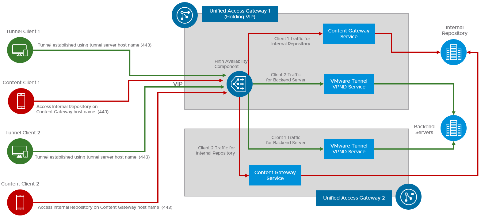 Unified Access Gateway HA Flow for VMware Tunnel and Content Gateway Edge Services