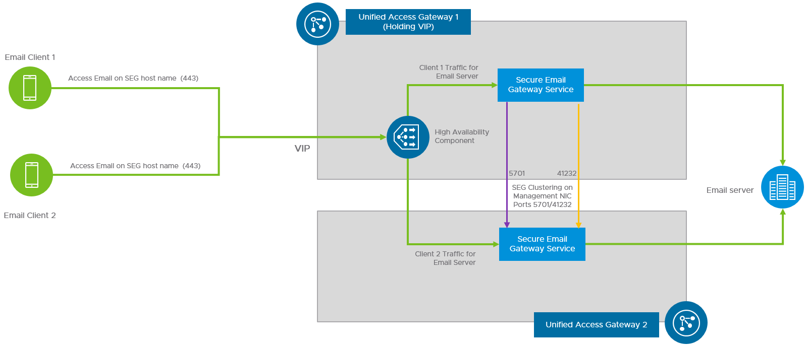 Unified Access Gateway HA Flow for Secure Email Gateway Edge Service