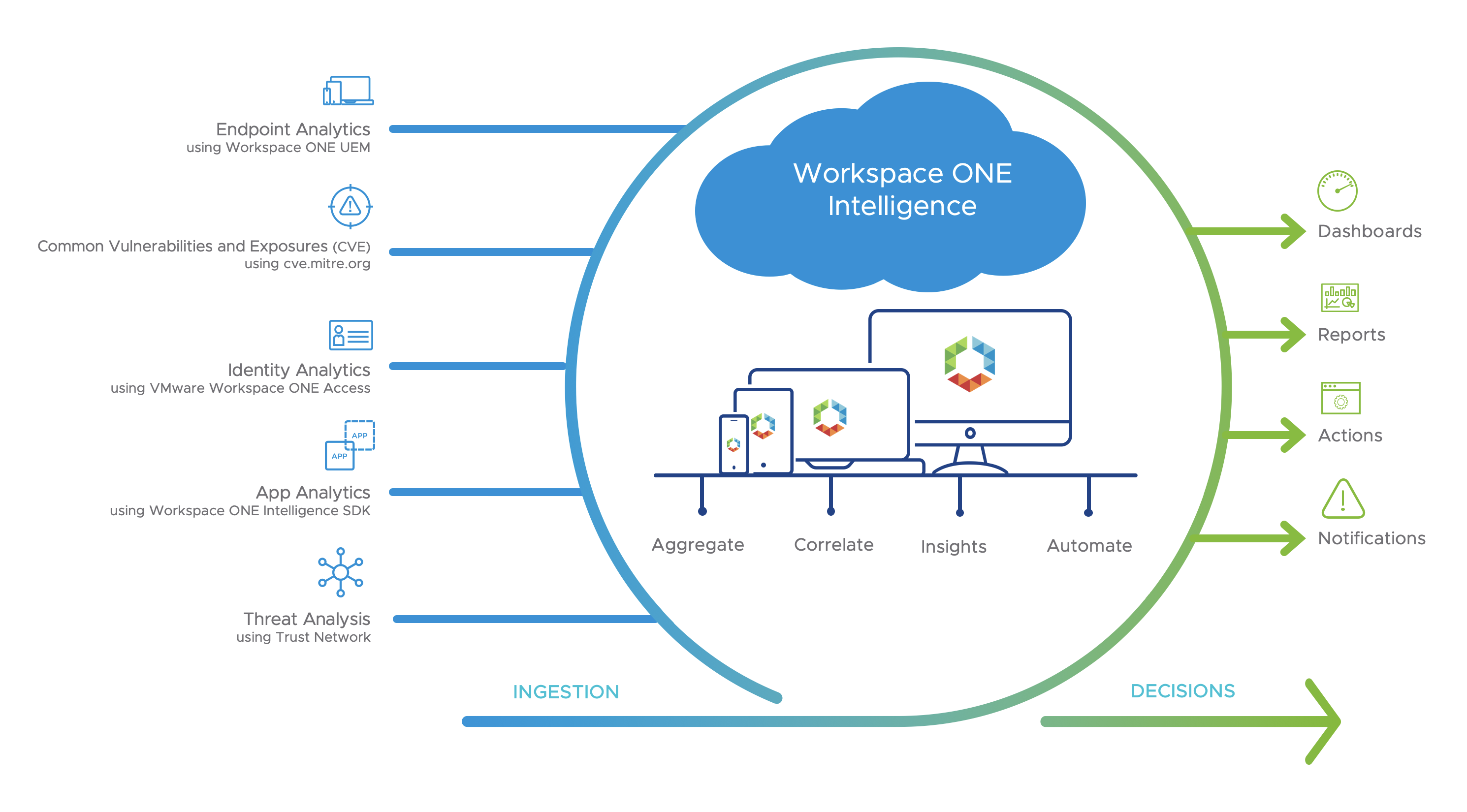 Workspace ONE Intelligence Logical Overview